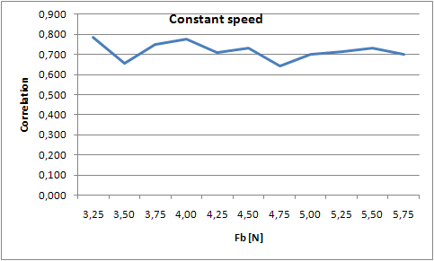 File:Constant speed.PNG