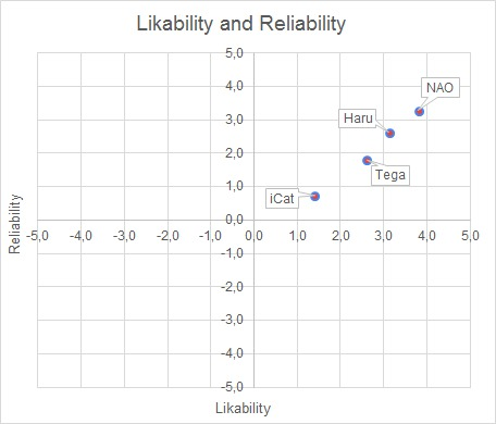 Likability and Reliability