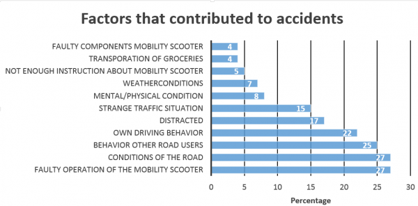 Figure x: Reasons for accidents on mobility scooters [2]